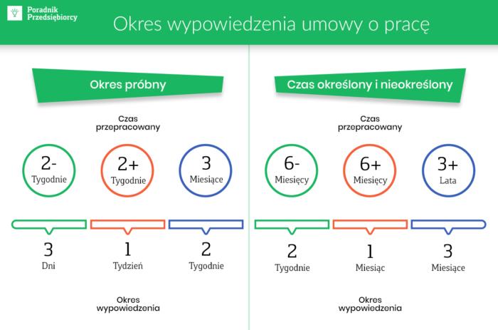 Как разорвать Умову о праце с польским работодателем