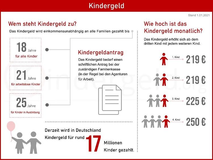 Продолжительность декретного отпуска и размер пособия по уходу за ребенком в Германии 1