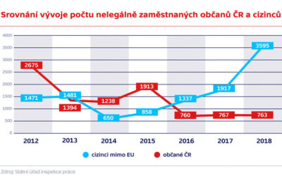 Почему нелегальных работников в Чехии стало больше? Мнение представителя SÚIP 2