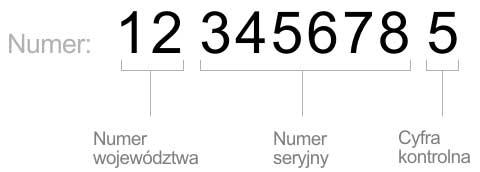 Номер REGON в Польше