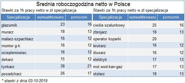 Часовая ставка строителей в Польше по профессиям