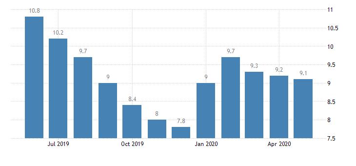 Безработица у студентов, или Где найти работу молодежи в Польше во времена COVID-19? 1