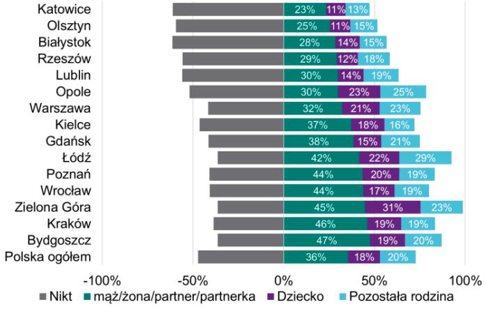 В каких польских городах иностранцы больше зарабатывают? 2