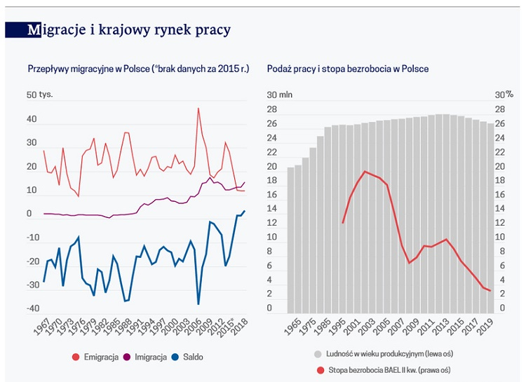 Трудовая демография. Хватит ли Польше мигрантов? 1