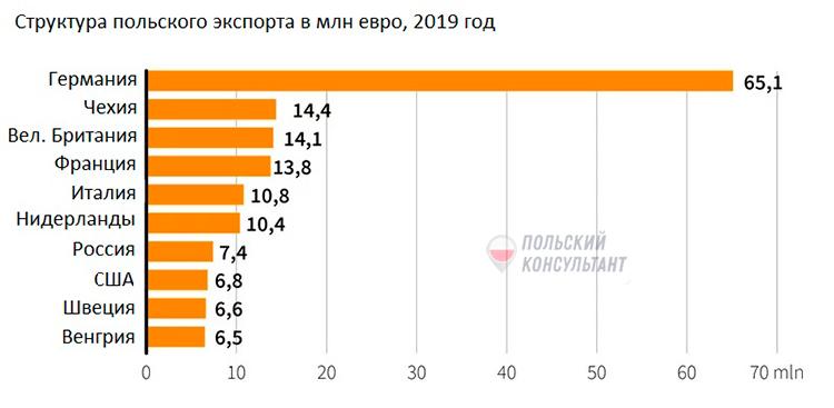 Пике европейского ВВП. Как это отразится на иностранцах в Польше? 2