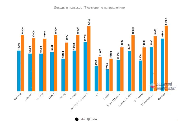 Зарплата программиста в Польше во время пандемии 3