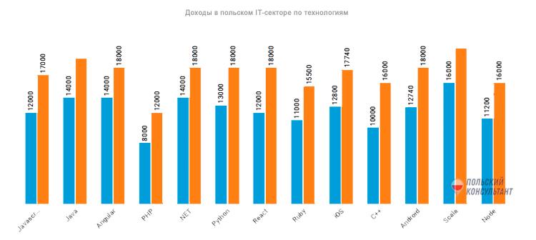 Зарплата программиста в Польше во время пандемии 4