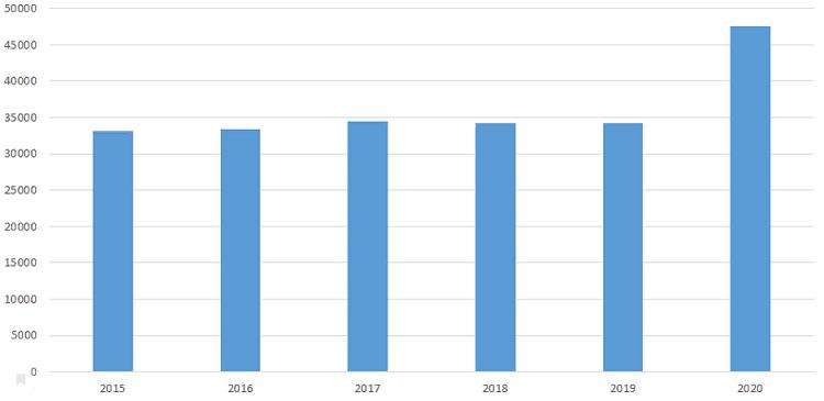 Статистика смертности в Польше бьет антирекорды со времен 2-ой мировой [обновлено 15.12.20] 1