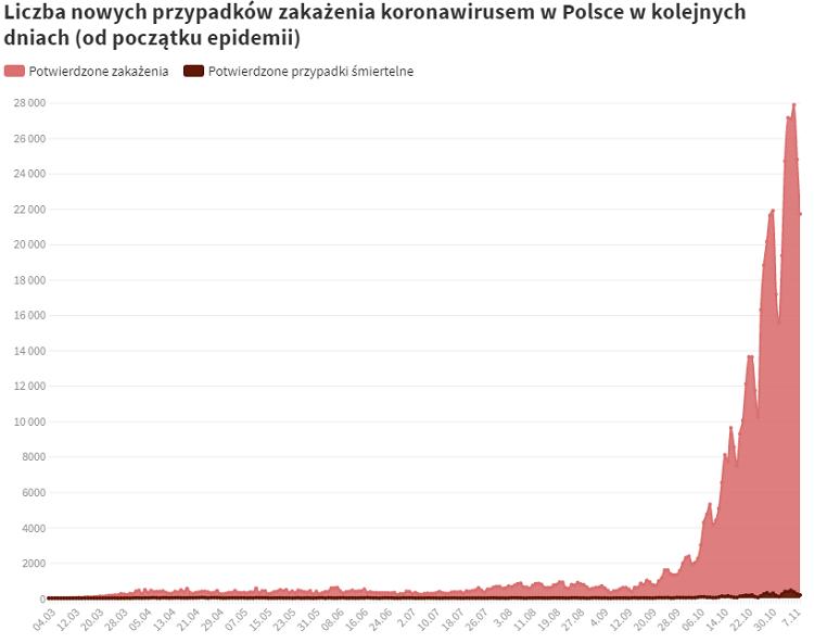 Статистика смертности в Польше бьет антирекорды со времен 2-ой мировой [обновлено 15.12.20] 2