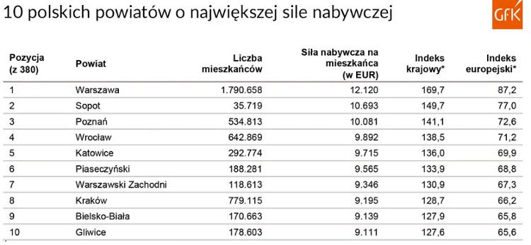 Польша опустилась на 28 место в рейтинге стран ЕС по покупательной способности 4