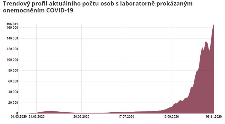 С 9 ноября Чехия закрыла границу с Польшей 1