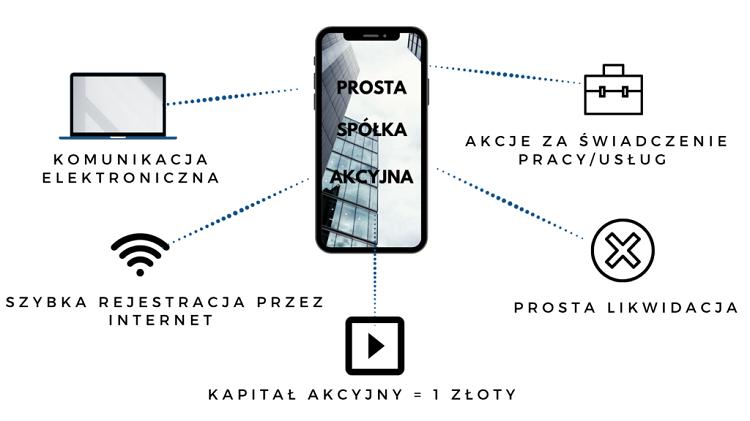 Что такое Prosta Spółka Akcyjna и когда появится новый тип организации бизнеса? 1