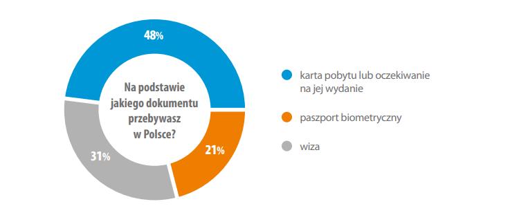 Как живут и чего хотят украинские заробитчане в Польше? 1