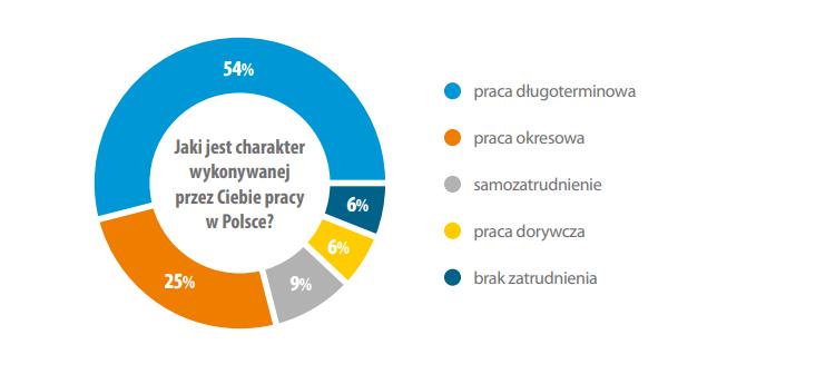 Как живут и чего хотят украинские заробитчане в Польше? 2