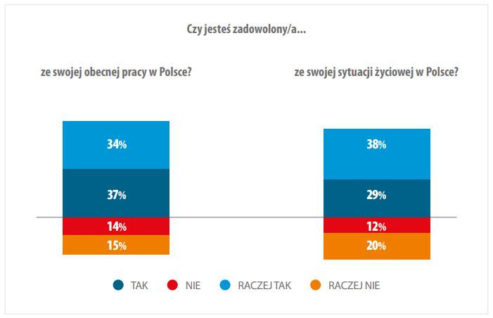 Как живут и чего хотят украинские заробитчане в Польше? 3