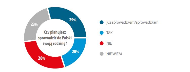 Как живут и чего хотят украинские заробитчане в Польше? 4