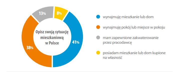 Как живут и чего хотят украинские заробитчане в Польше? 5