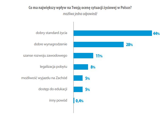 Как живут и чего хотят украинские заробитчане в Польше? 6