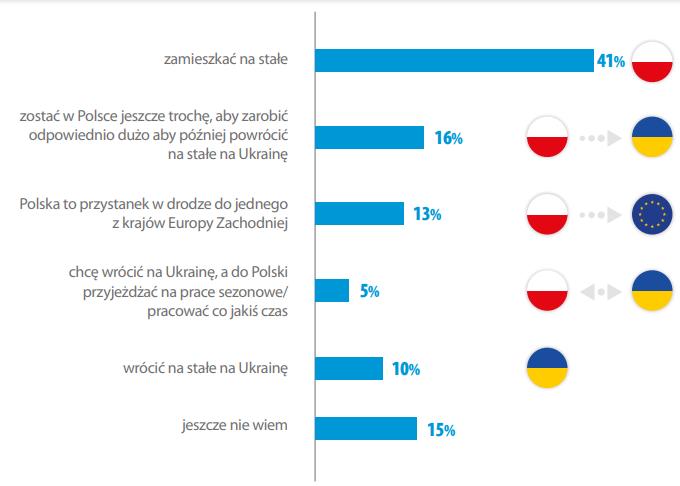 Как живут и чего хотят украинские заробитчане в Польше? 9