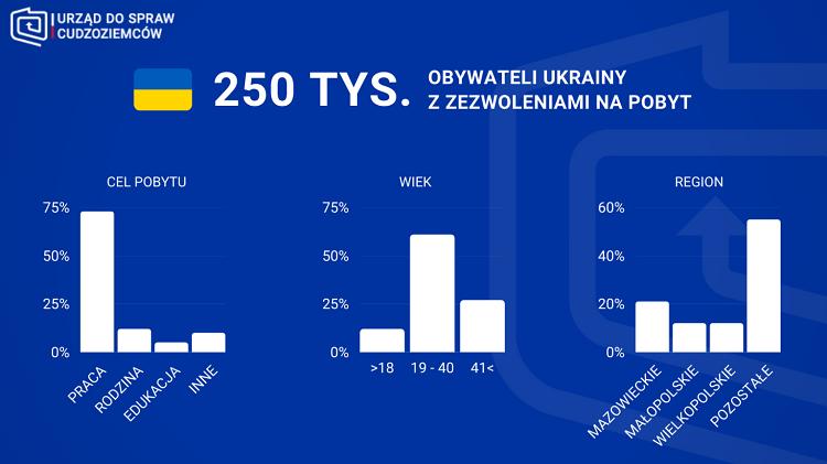 250 тысяч украинцев имеют карты побыту в Польше 1
