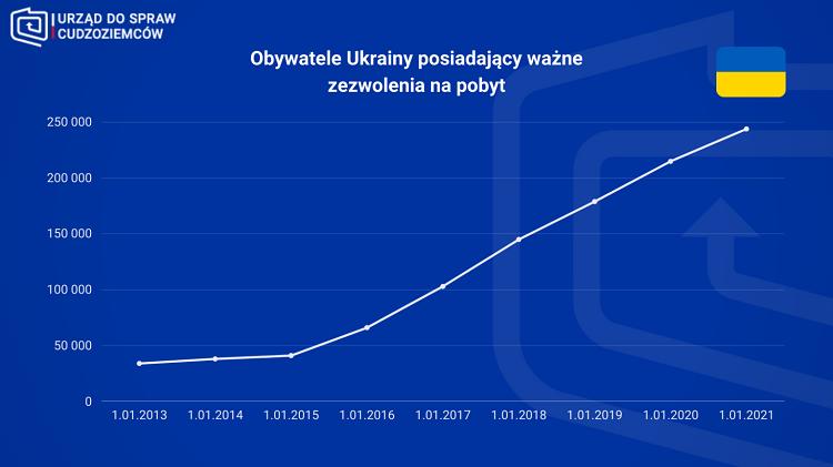 250 тысяч украинцев имеют карты побыту в Польше 2