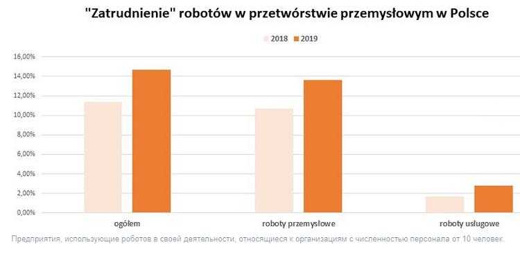 Роботизация польских производств