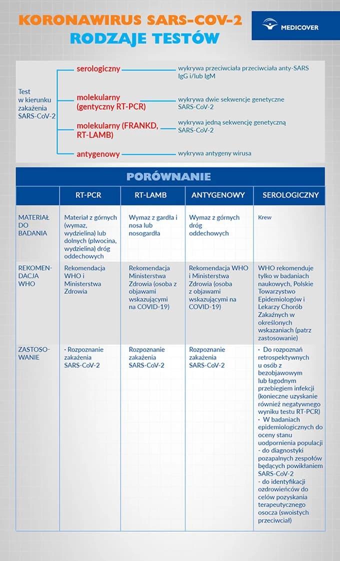 Где сделать тест на коронавирус в Польше? 1