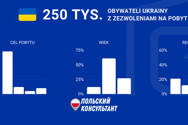 250 тысяч украинцев имеют карты побыту в Польше