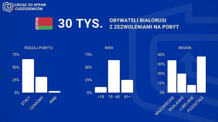 Две трети белорусов в Польше получили сталый побыт 1
