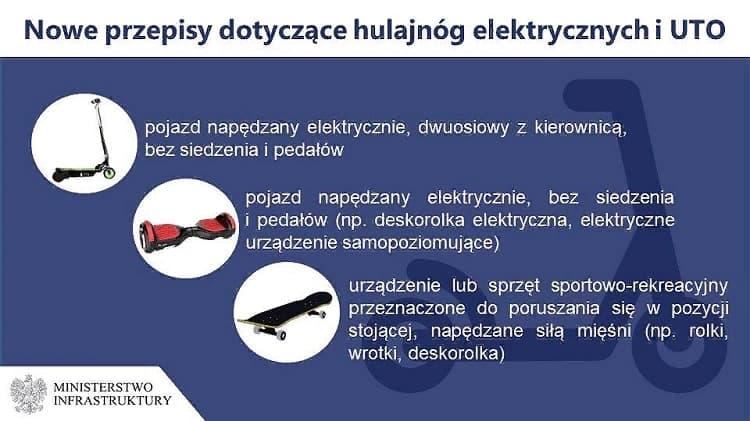 В Польше новые правила дорожного движения на электросамокатах, скейтах и роликах 2