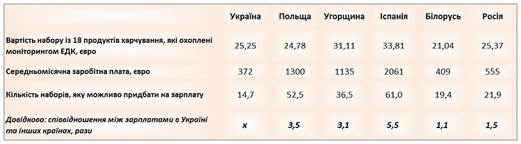 Сравнение цен на продукты питания в Польше с украинским, российскими и белорусскими 1