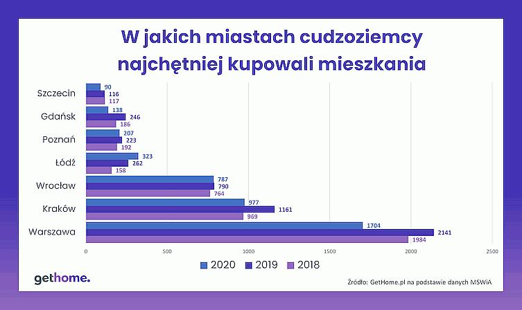 Где иностранцы покупают жилье в Польше