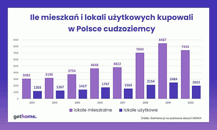 Где иностранцы покупают жилье в Польше? Исследование рынка недвижимости 1