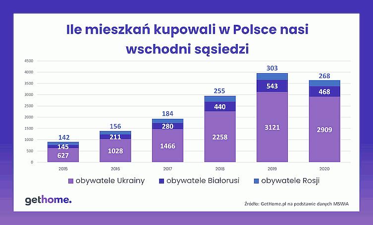 Где иностранцы покупают жилье в Польше? Исследование рынка недвижимости 2