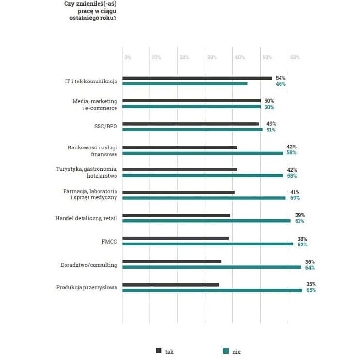 Отрасли, где в Польше работники чаще всего меняют работу 2