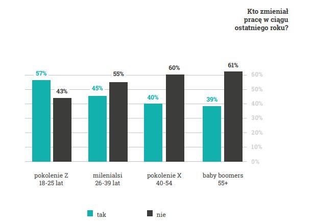 Отрасли, где в Польше работники чаще всего меняют работу 3