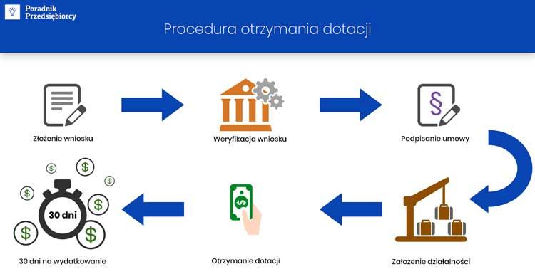 Как получить грант от польской службы занятости на открытие бизнеса? 1