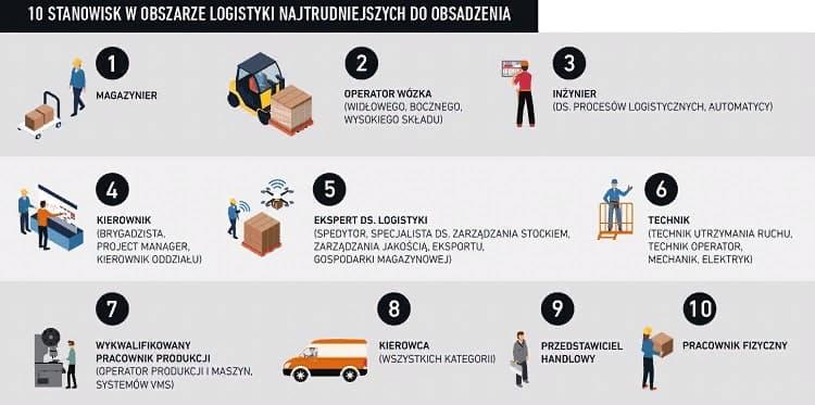 В Польше на складах не хватает грузчиков и водителей погрузчиков 1