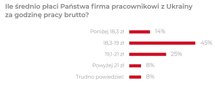 Сколько реально зарабатывают украинцы в Польше? 1
