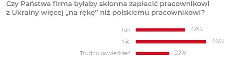 Сколько реально зарабатывают украинцы в Польше? 2