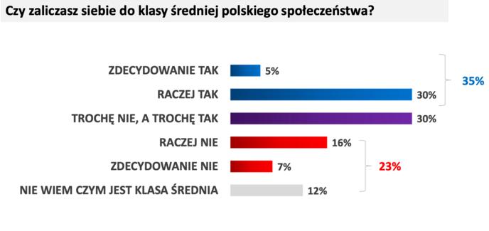 Средний класс в Польше: кто это и можете ли вы отнести себя к нему? 1