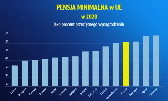 Сравнение минимальных зарплат в Польше и других странах Европы в 2021 году 3