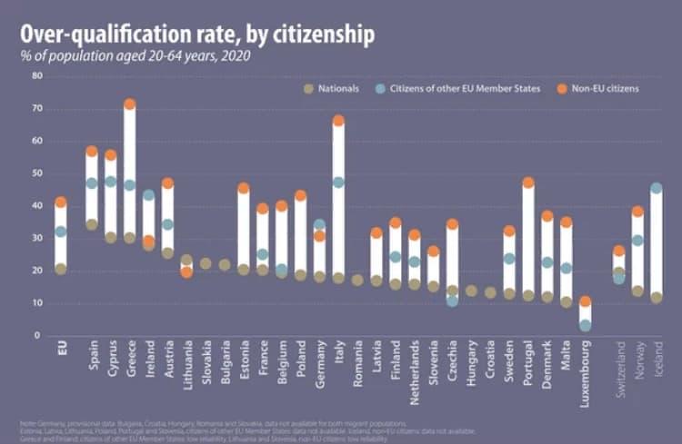 Сколько иностранцев в РП работает ниже своей квалификации? 1