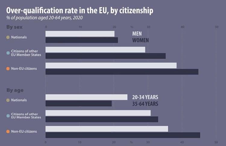 Сколько иностранцев в РП работает ниже своей квалификации? 2