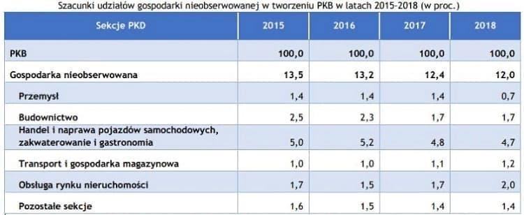 Серая зона-2021: Где в Польше работает больше всего нелегалов 1