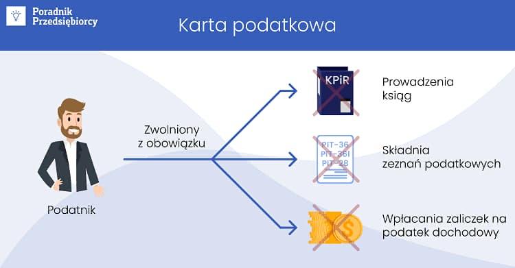 Фиксированный налог при использовании Karta podatkowa в Польше 1